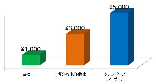 月額料金グラフ